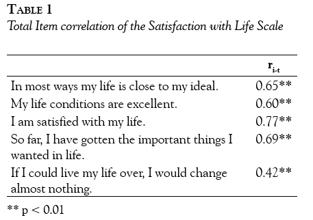 Happiness-Scale-Table